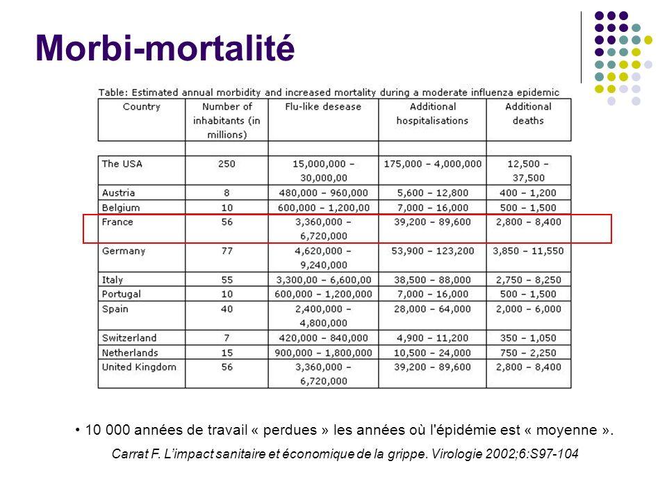 Morbi-mortalité 10 000 années de travail « perdues » les années où l épidémie est « moyenne ».