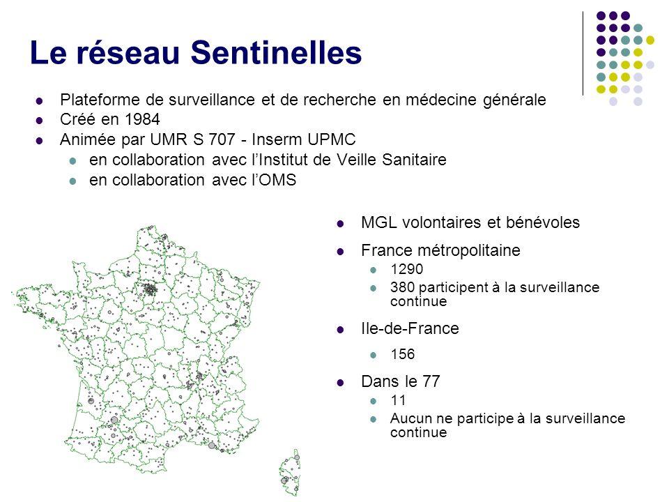Le réseau Sentinelles Plateforme de surveillance et de recherche en médecine générale. Créé en 1984.