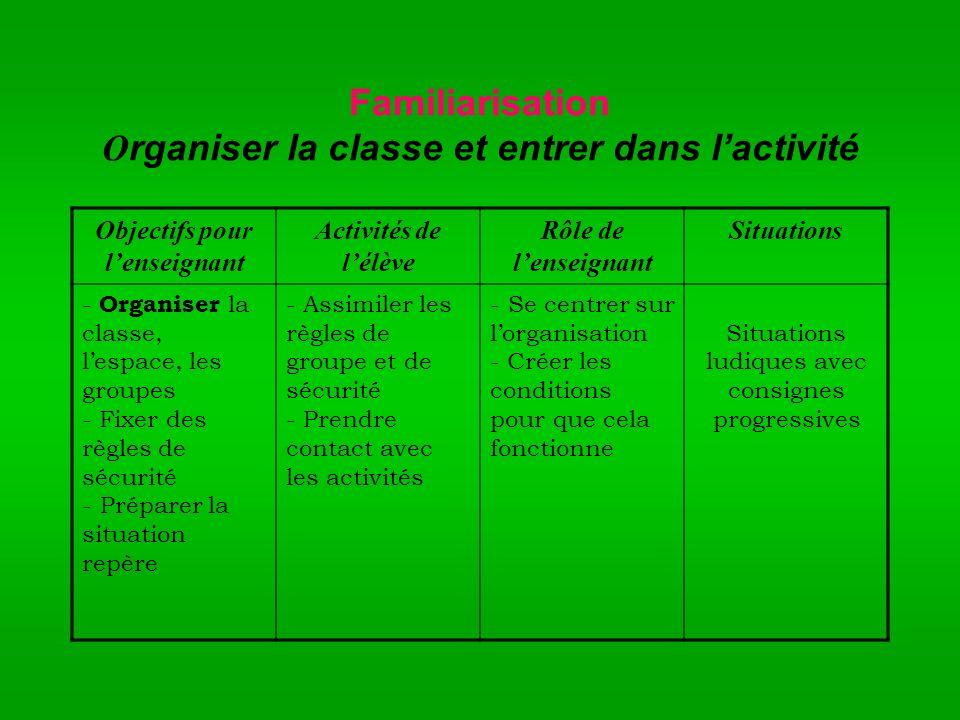 Familiarisation Organiser la classe et entrer dans l'activité
