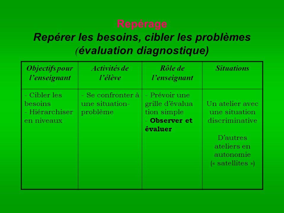 Repérage Repérer les besoins, cibler les problèmes (évaluation diagnostique)