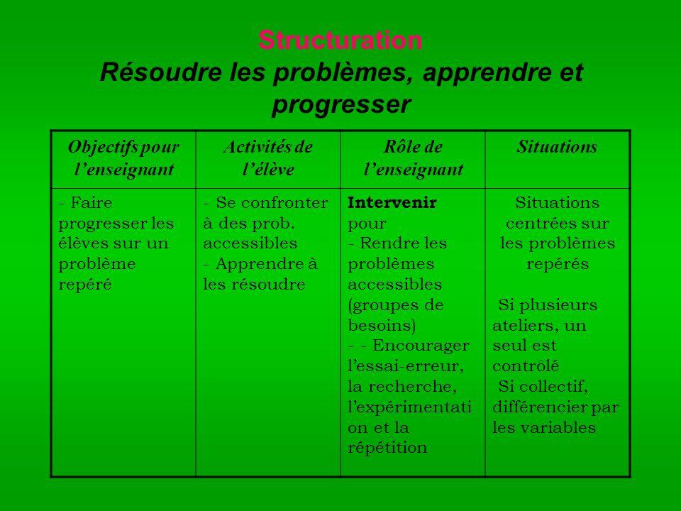 Structuration Résoudre les problèmes, apprendre et progresser