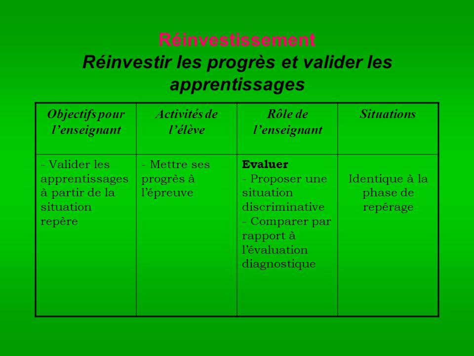 Réinvestissement Réinvestir les progrès et valider les apprentissages
