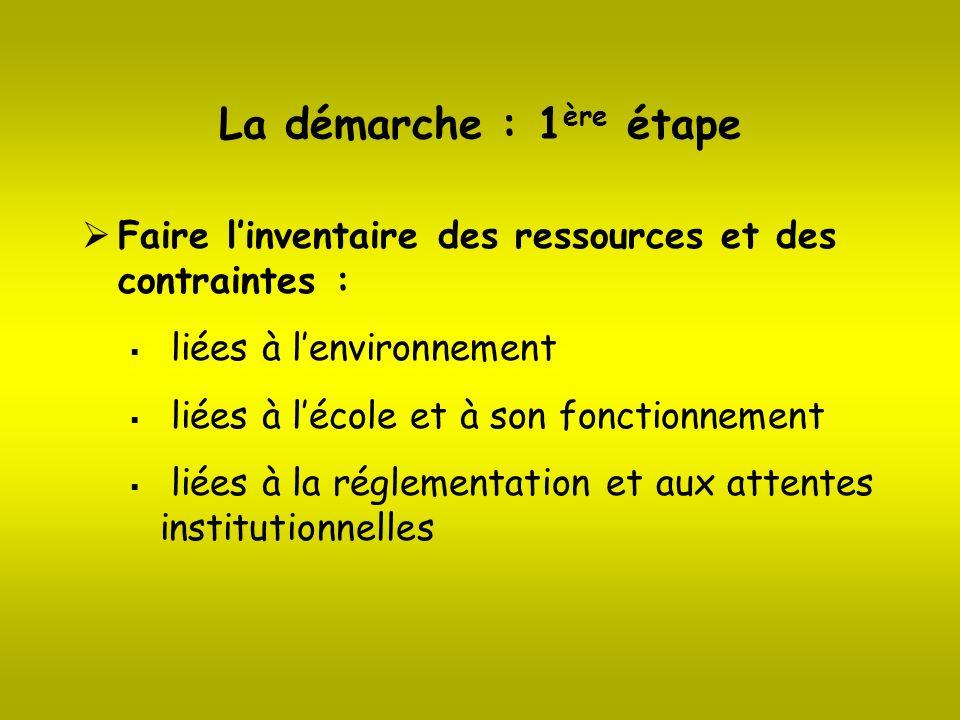 La démarche : 1ère étape Faire l'inventaire des ressources et des contraintes : liées à l'environnement.