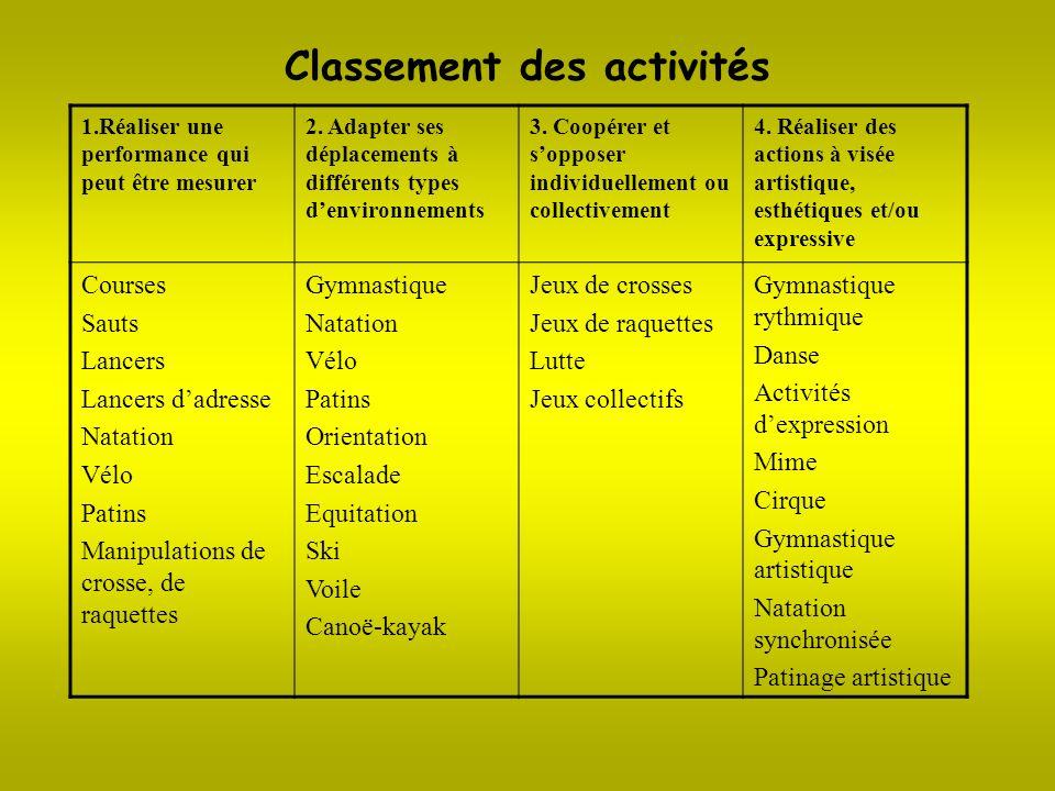 Classement des activités