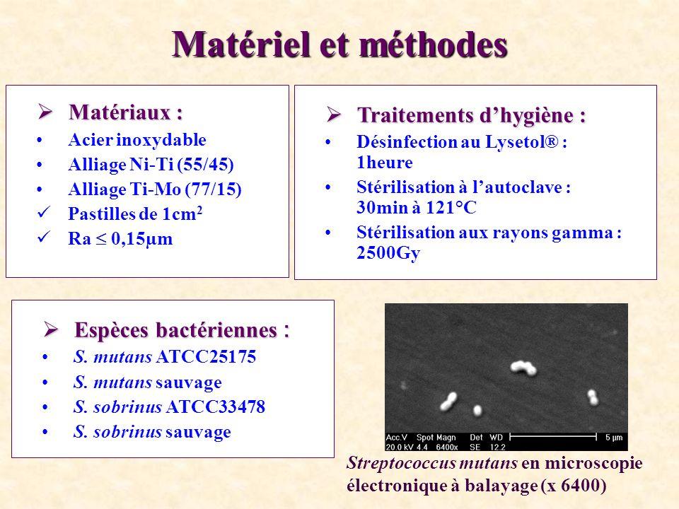 Matériel et méthodes Matériaux : Traitements d'hygiène :