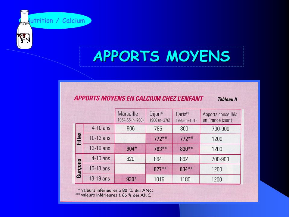Nutrition / Calcium APPORTS MOYENS