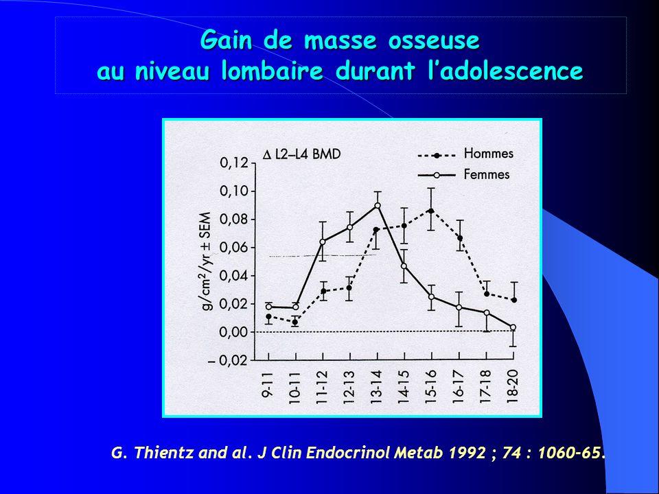 Gain de masse osseuse au niveau lombaire durant l'adolescence