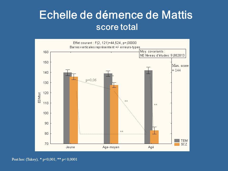 Echelle de démence de Mattis score total