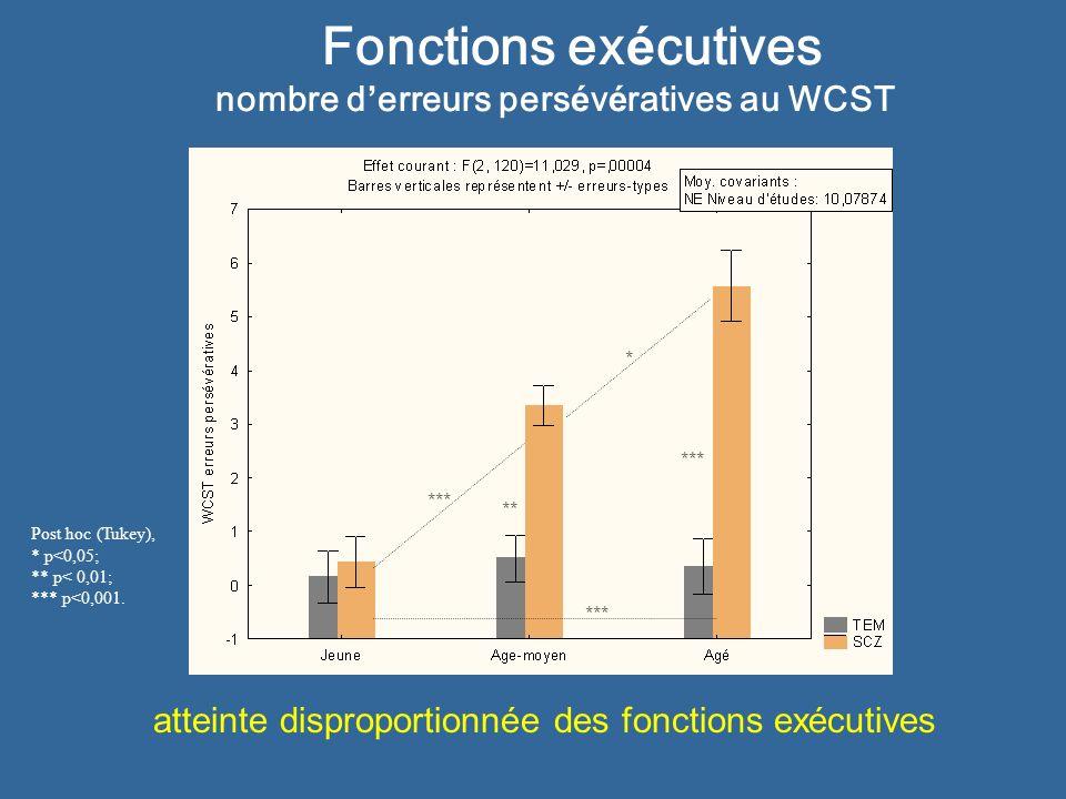 Fonctions exécutives nombre d'erreurs persévératives au WCST