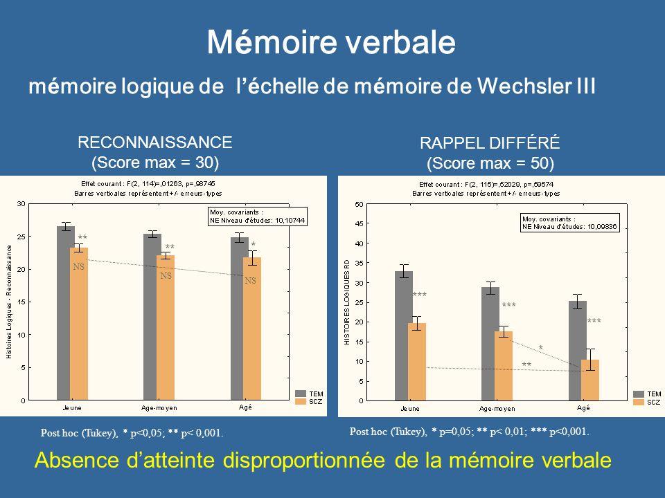 Mémoire verbale mémoire logique de l'échelle de mémoire de Wechsler III