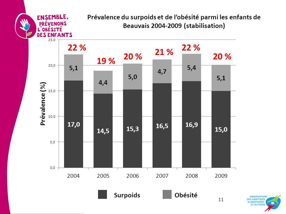 Prévalence du surpoids et de l'obésité parmi les enfants de Beauvais 2004-2009 (stabilisation)