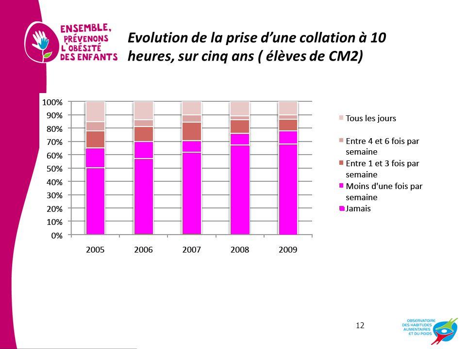 Evolution de la prise d'une collation à 10 heures, sur cinq ans ( élèves de CM2)