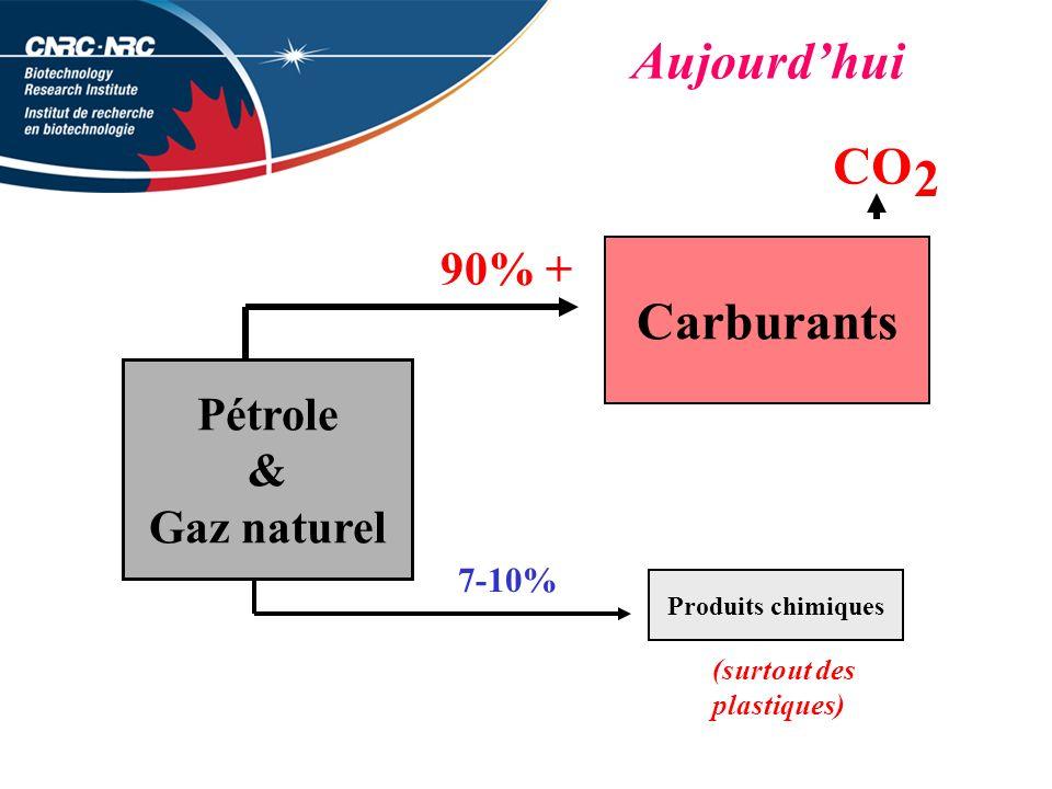 CO 2 Carburants Aujourd'hui 90% + Pétrole & Gaz naturel 7-10%
