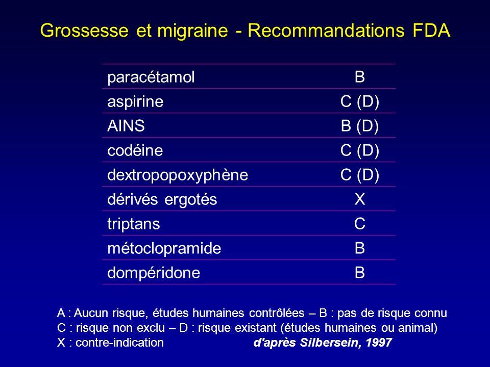 Grossesse et migraine - Recommandations FDA