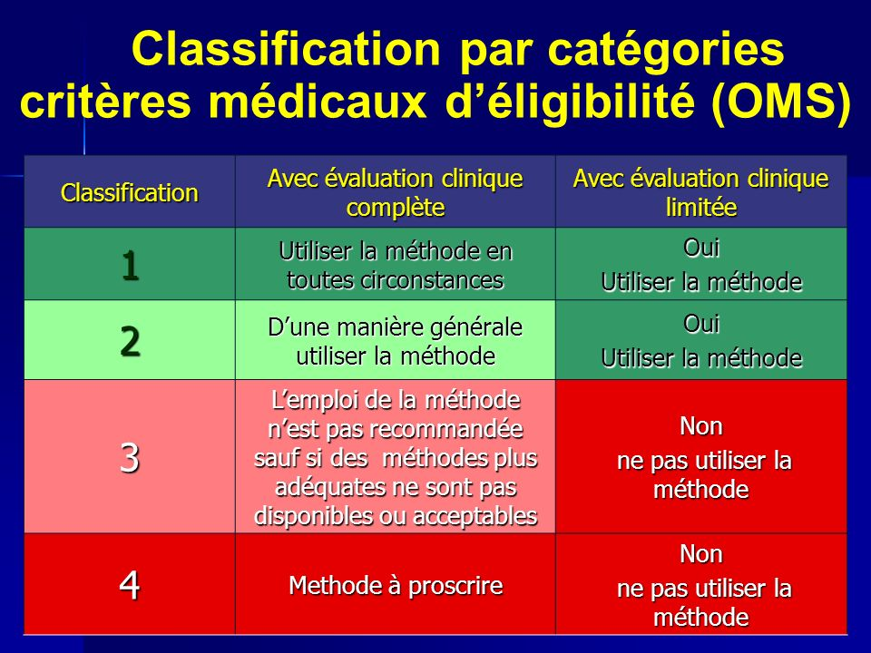 Classification par catégories critères médicaux d'éligibilité (OMS)