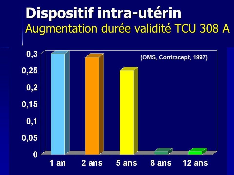 Dispositif intra-utérin Augmentation durée validité TCU 308 A