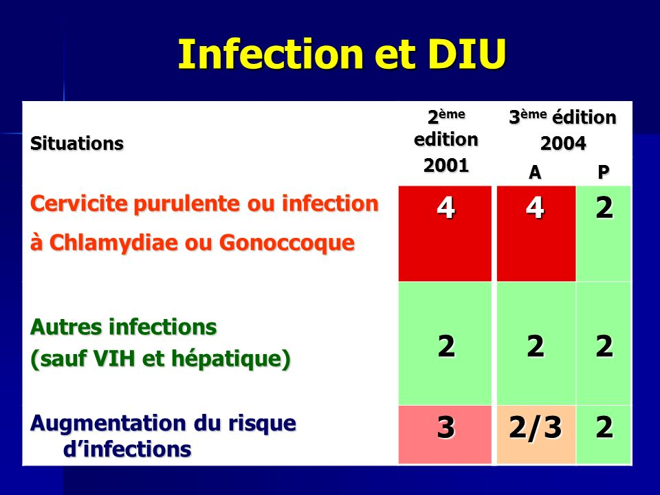 Infection et DIU 4 2 3 2/3 Cervicite purulente ou infection