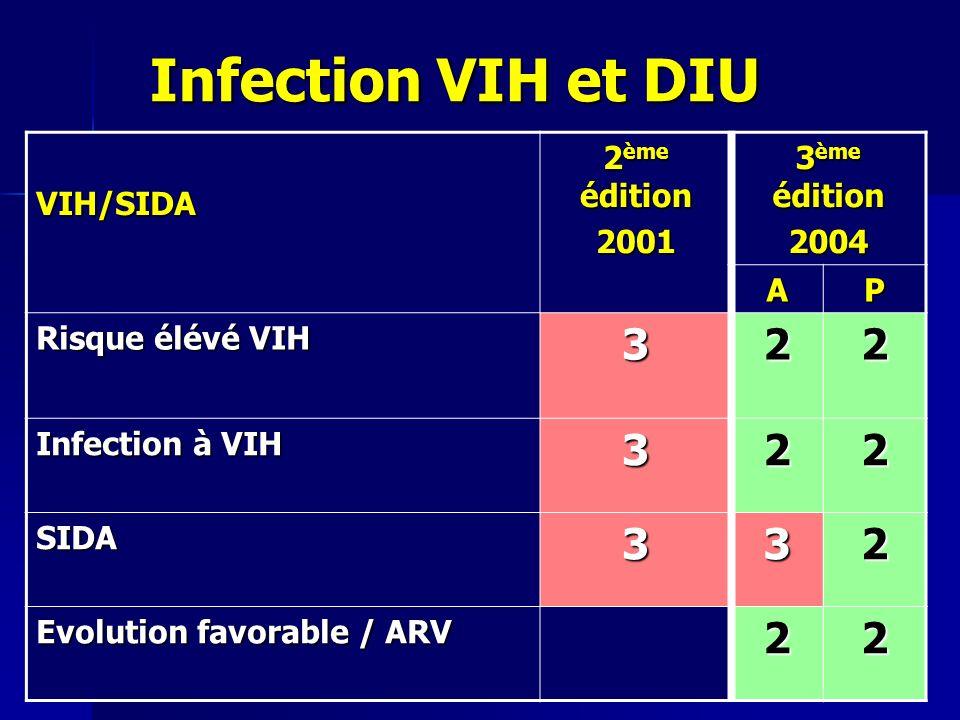 Infection VIH et DIU 3 2 VIH/SIDA 2ème édition 2001 3ème édition 2004