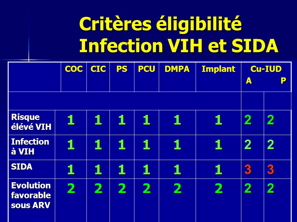 Critères éligibilité Infection VIH et SIDA