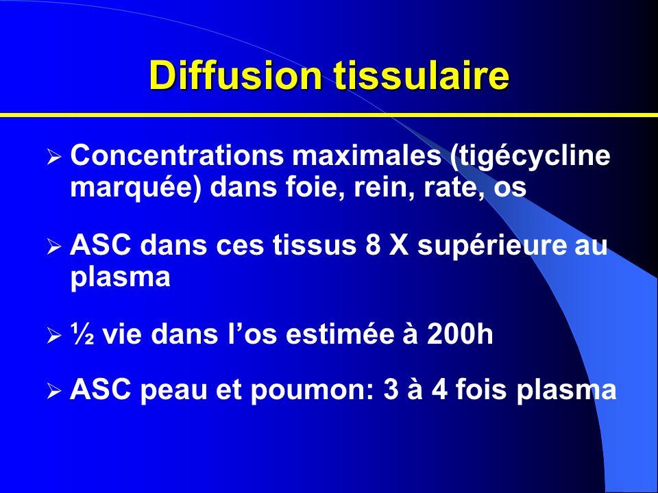 Diffusion tissulaire Concentrations maximales (tigécycline marquée) dans foie, rein, rate, os. ASC dans ces tissus 8 X supérieure au plasma.
