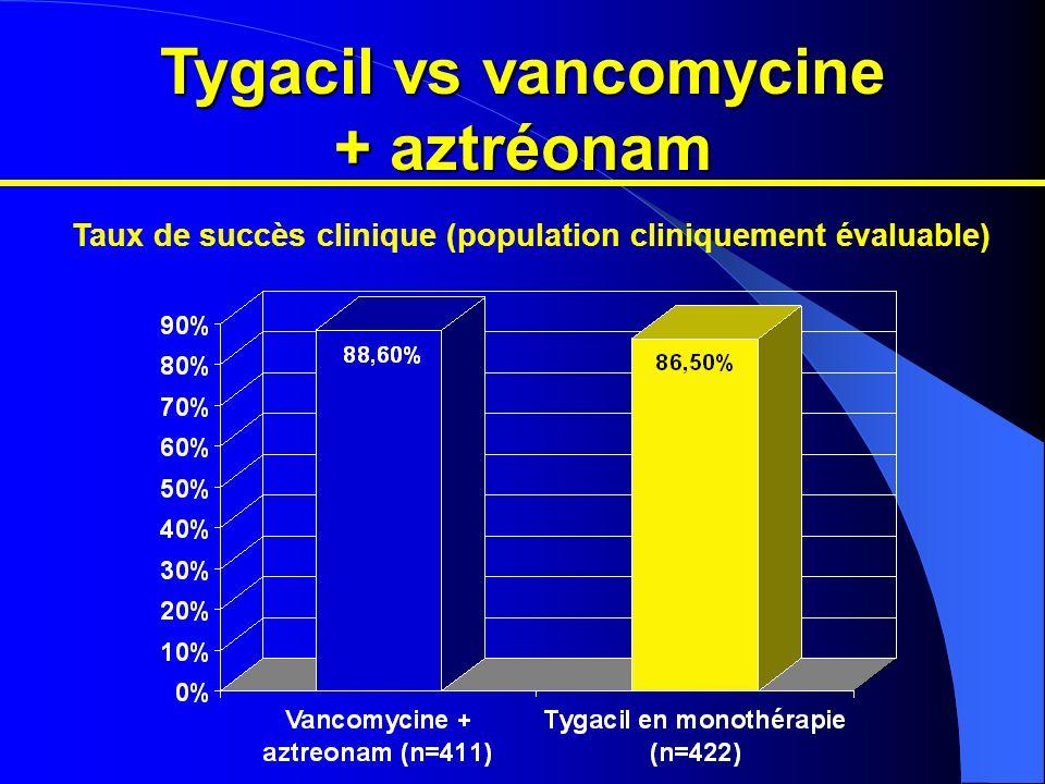 Tygacil vs vancomycine + aztréonam