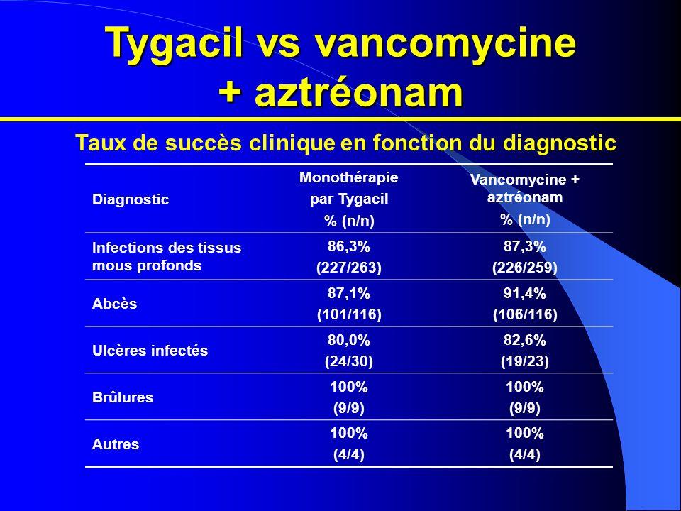 Tygacil vs vancomycine + aztréonam Vancomycine + aztréonam