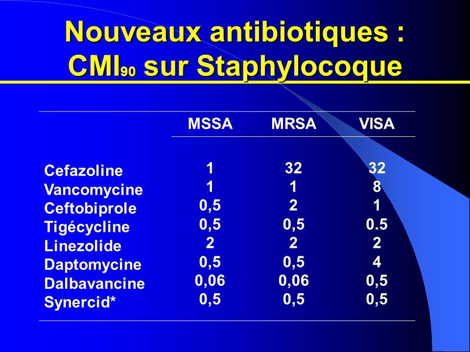 Nouveaux antibiotiques : CMI90 sur Staphylocoque