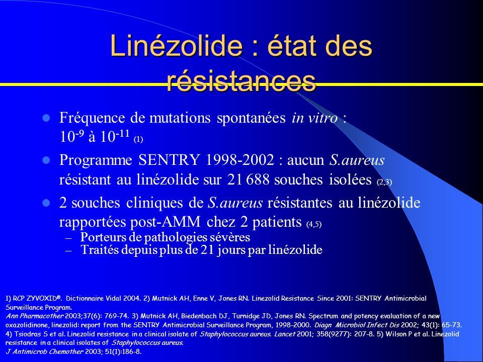 Linézolide : état des résistances