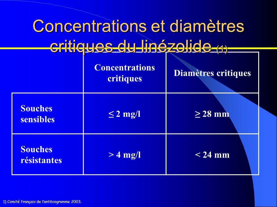 Concentrations et diamètres critiques du linézolide (1)