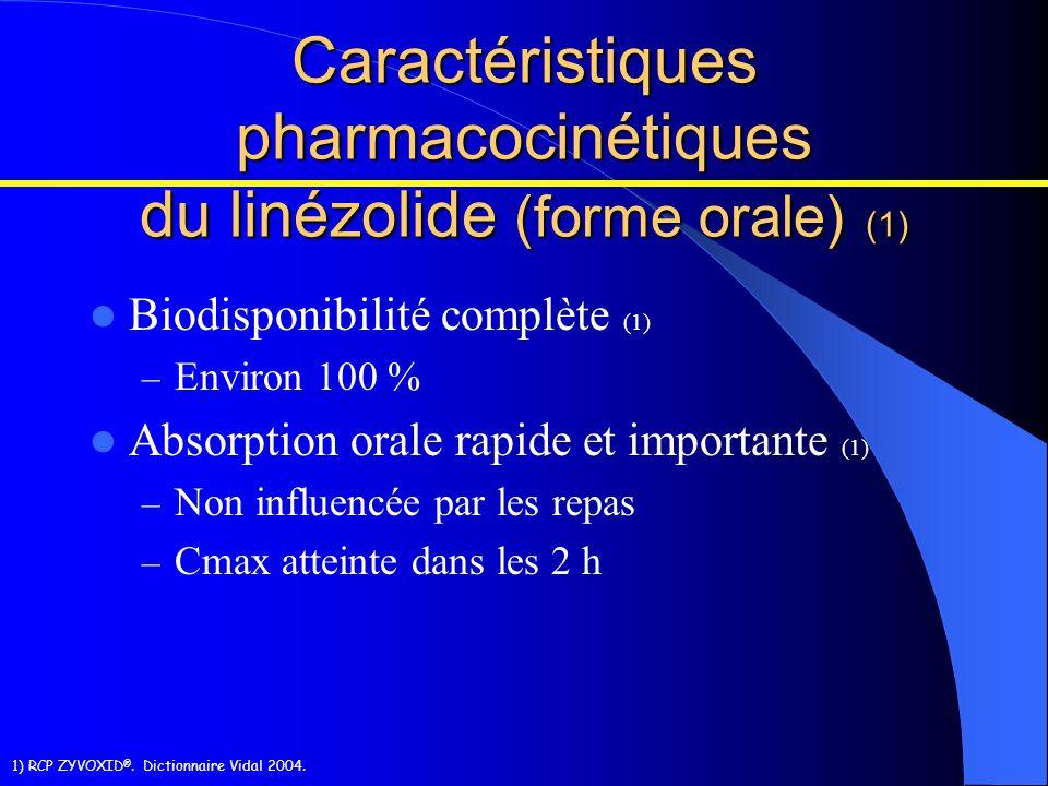 Caractéristiques pharmacocinétiques du linézolide (forme orale) (1)