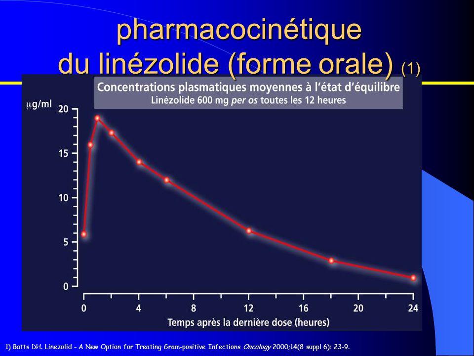 pharmacocinétique du linézolide (forme orale) (1)