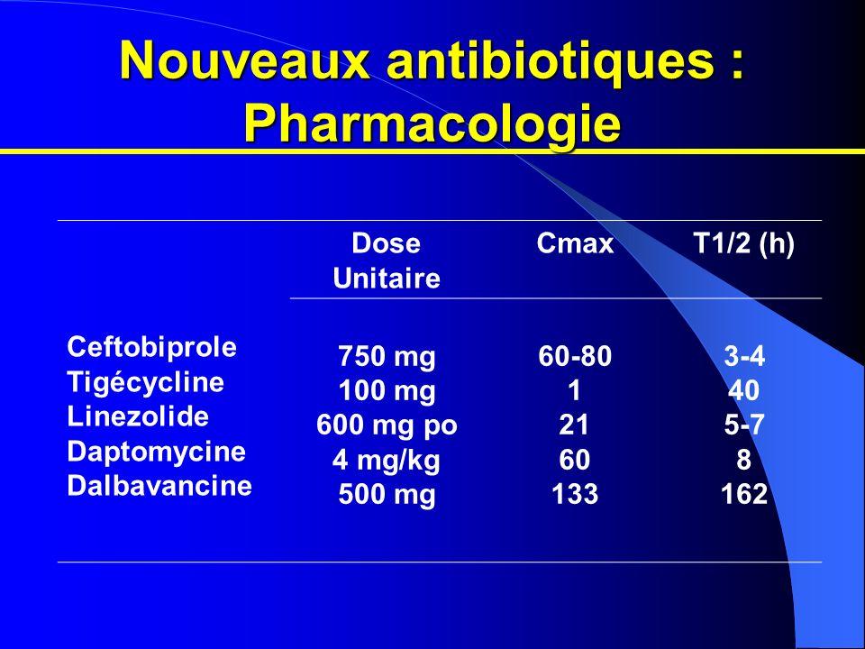 Nouveaux antibiotiques : Pharmacologie