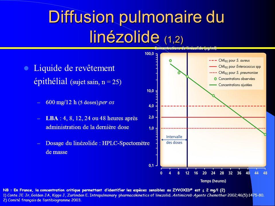 Diffusion pulmonaire du linézolide (1,2)