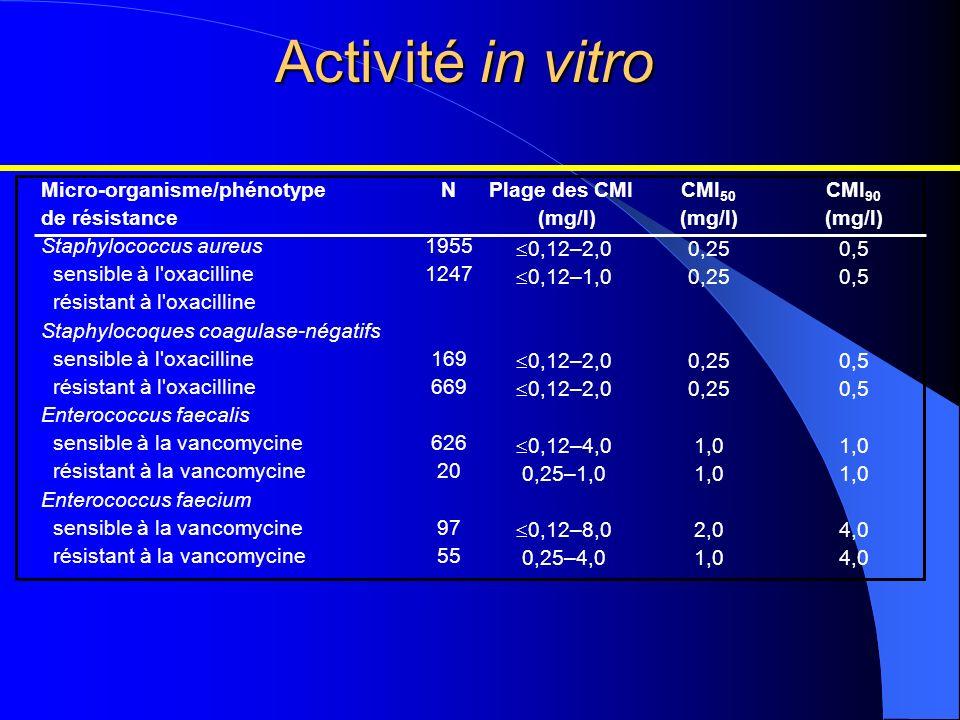 Activité in vitro Micro-organisme/phénotype de résistance