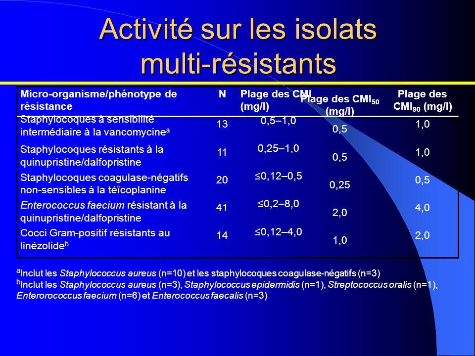 Activité sur les isolats multi-résistants