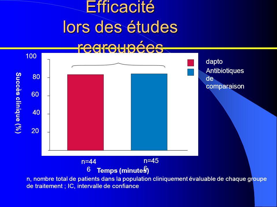 Efficacité lors des études regroupées