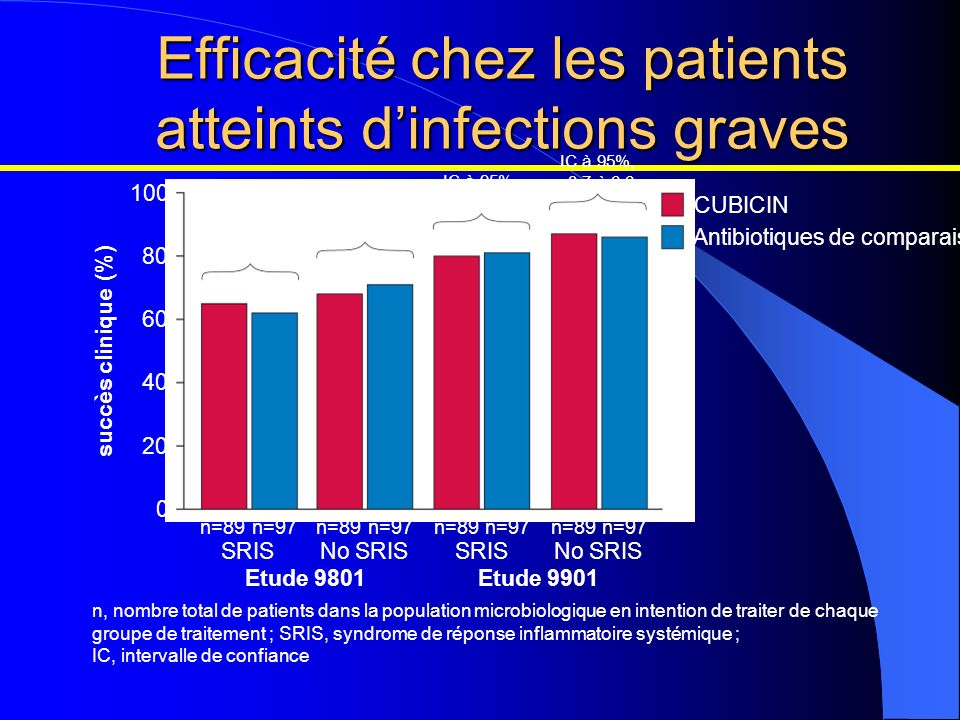 Efficacité chez les patients atteints d'infections graves