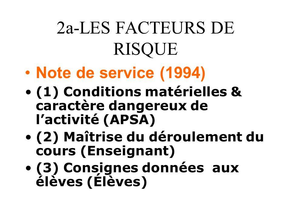 2a-LES FACTEURS DE RISQUE