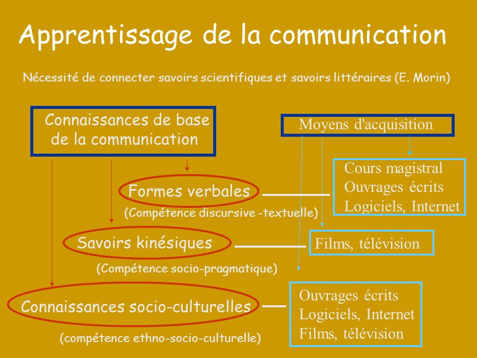 Apprentissage de la communication