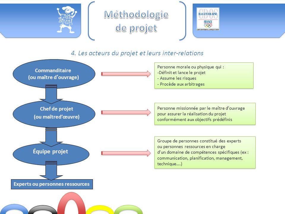 4. Les acteurs du projet et leurs inter-relations