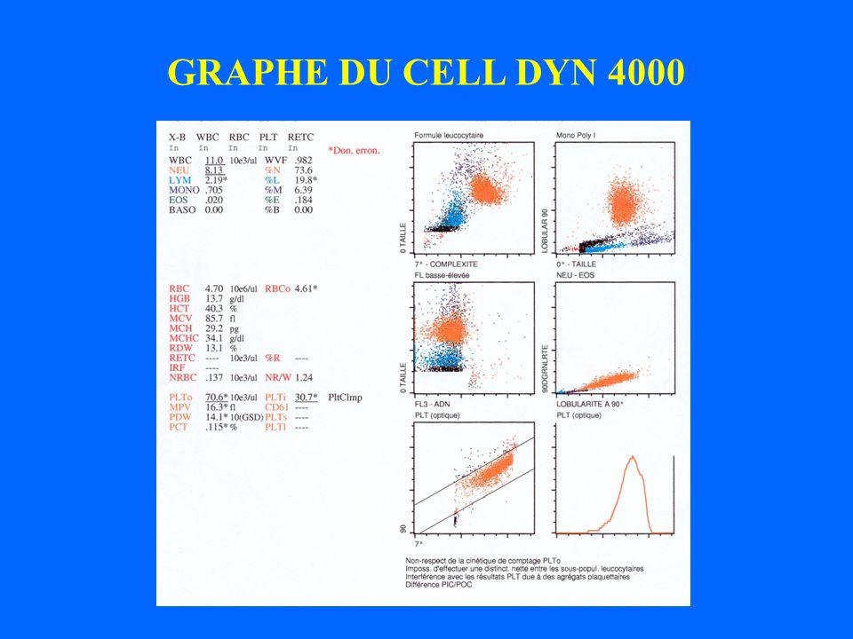 GRAPHE DU CELL DYN 4000 Catherine Bréhant CHG La Rochelle 06.11.03