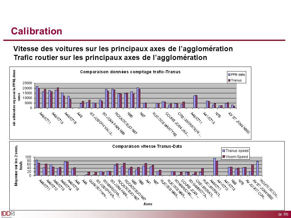 Calibration Vitesse des voitures sur les principaux axes de l'agglomération. Trafic routier sur les principaux axes de l'agglomération.