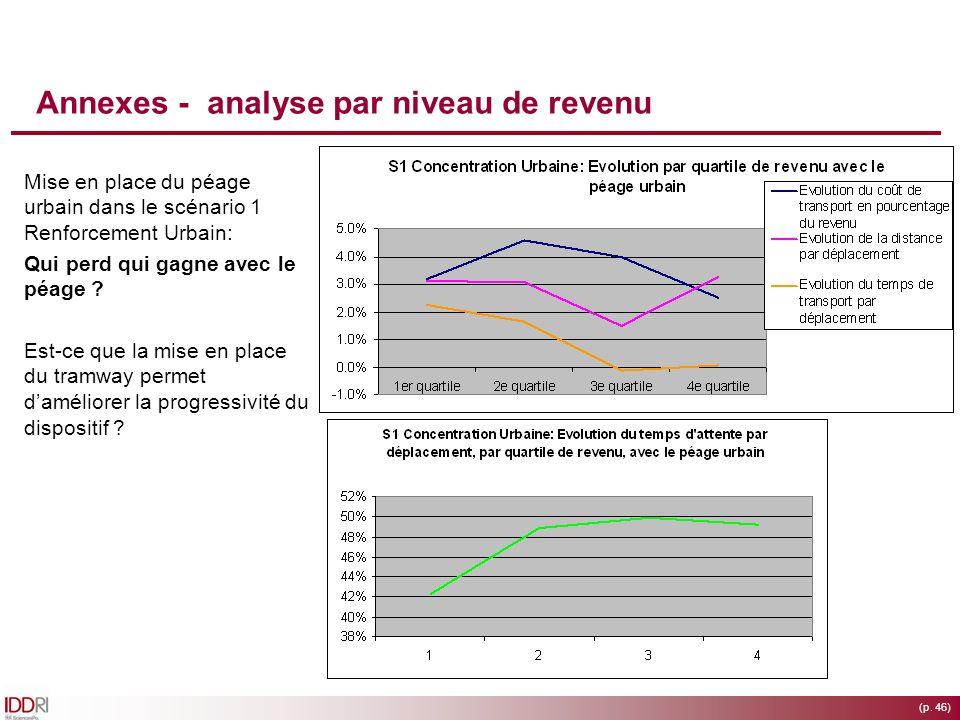 Annexes - analyse par niveau de revenu