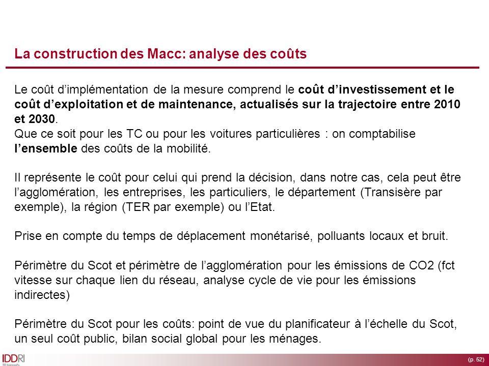 La construction des Macc: analyse des coûts