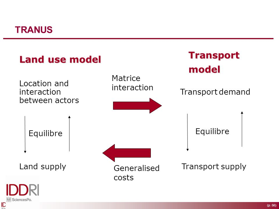 TRANUS Transport Land use model model Matrice interaction