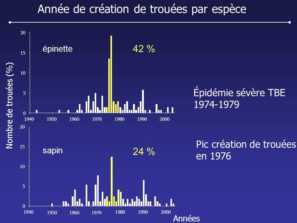 Année de création de trouées par espèce