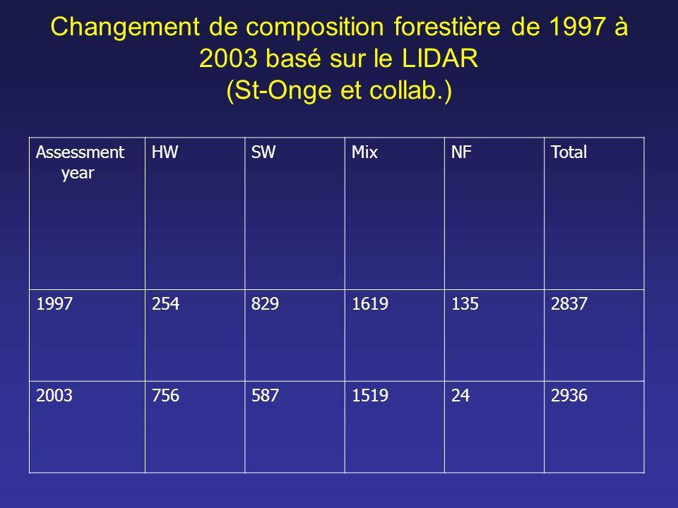 Changement de composition forestière de 1997 à 2003 basé sur le LIDAR (St-Onge et collab.)
