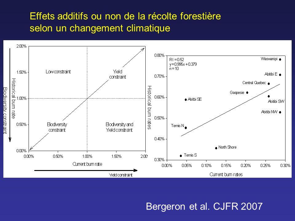 Effets additifs ou non de la récolte forestière selon un changement climatique