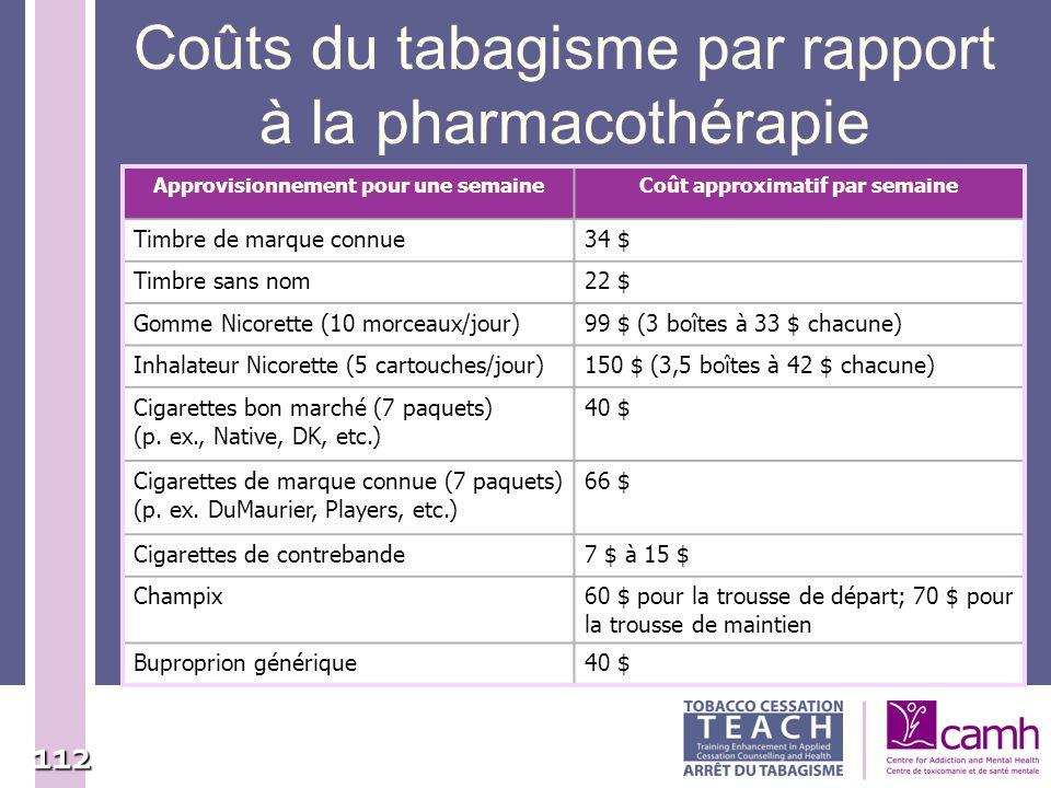 Coûts du tabagisme par rapport à la pharmacothérapie