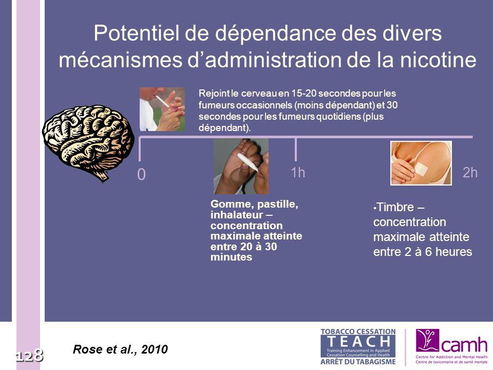 Potentiel de dépendance des divers mécanismes d'administration de la nicotine